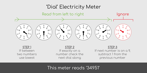 How to read dial electricity meter